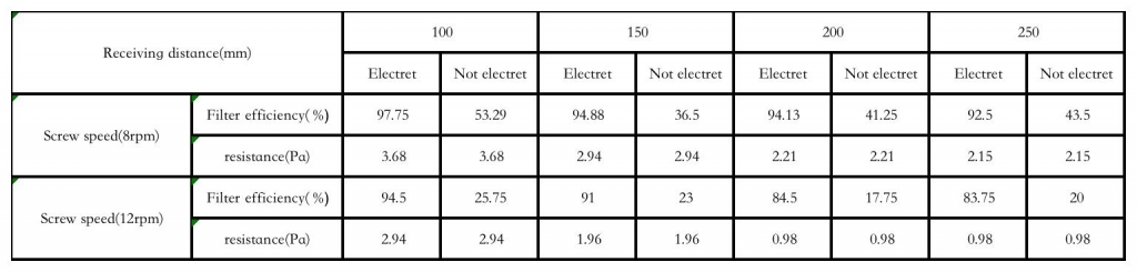 The influence of electret finishing on the filtration efficiency and resistance of meltblown non woven fabrics