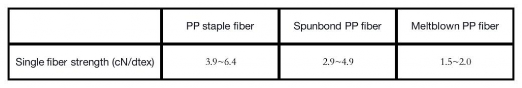 The strength of several PP fibers