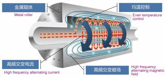 Electromagnetic Heating Rollerworking principle