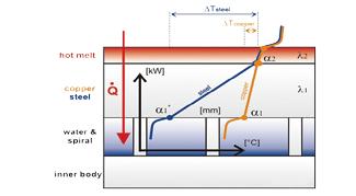 Thin Wall Efficient Roller Schematic diagram
